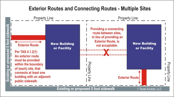 multiple_sites_exterior_route